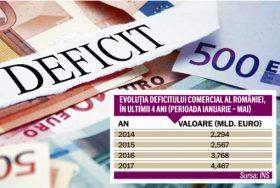 deficitul